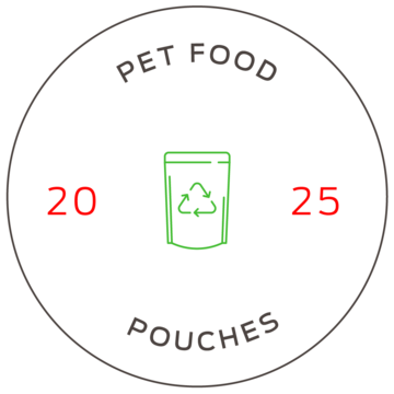 purina-packaging-recycling-pet-food-pouches